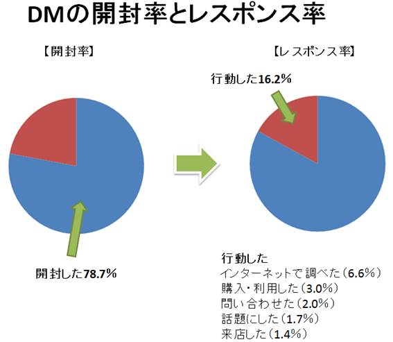 DMの効果02